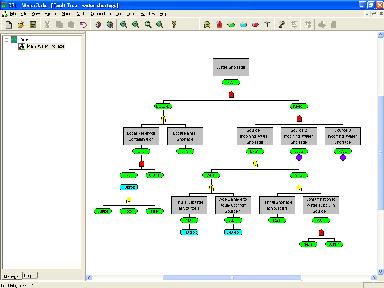 DLP Fault Tree