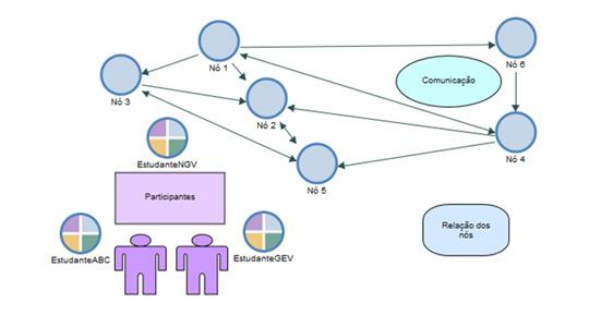 NVivo - Encontrar relações entre os elementos do projeto