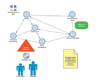 NVivo - Diagramas de Exploración
