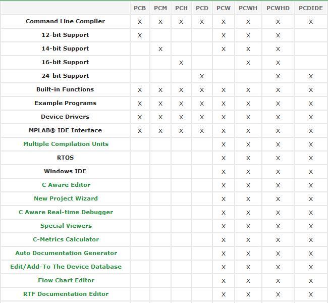 PCWHD - Tabla De Compración