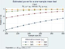 Stata - Potencia y tamaño de la muestra