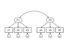 Stata - Modelación de ecuaciones estructurales (SEM)